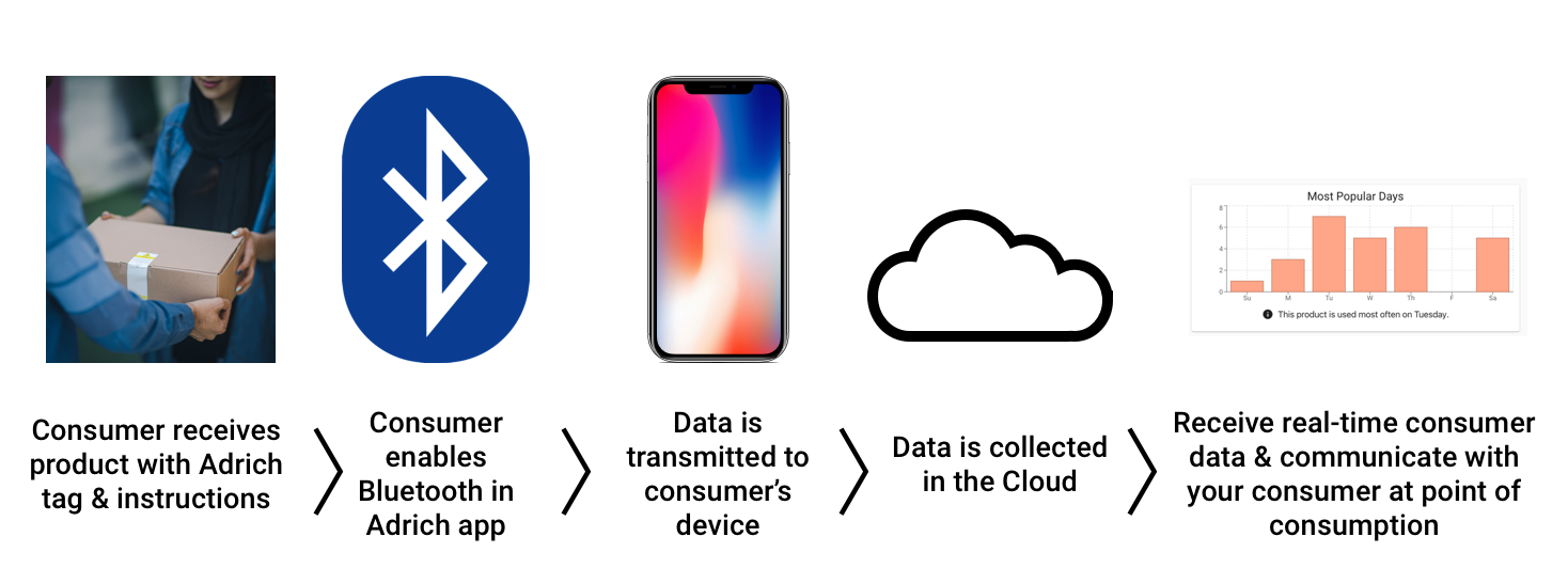 Adrich-Smart Platform-workflow