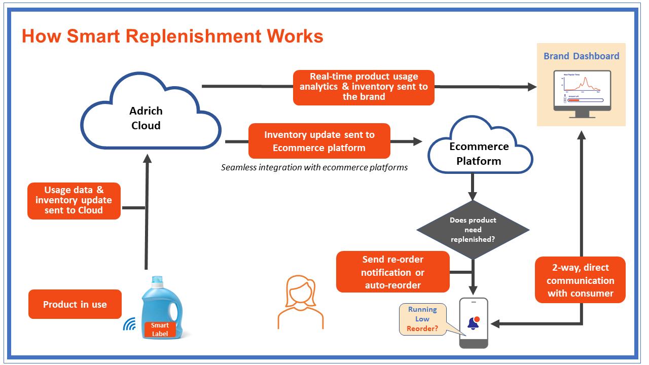 Smart Replenishment Blog Graphics (1)